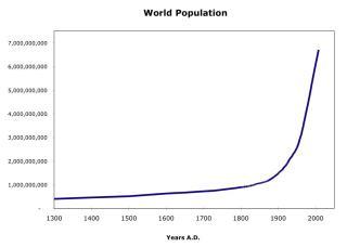 verdens befolkning 2016