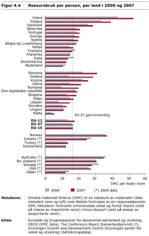 RESSURSBRUK PER PERSON: Her ser man at norsk ressursbruk er mer enn europeisk. Grafikk gjengitt med tillatelse fra Klif.