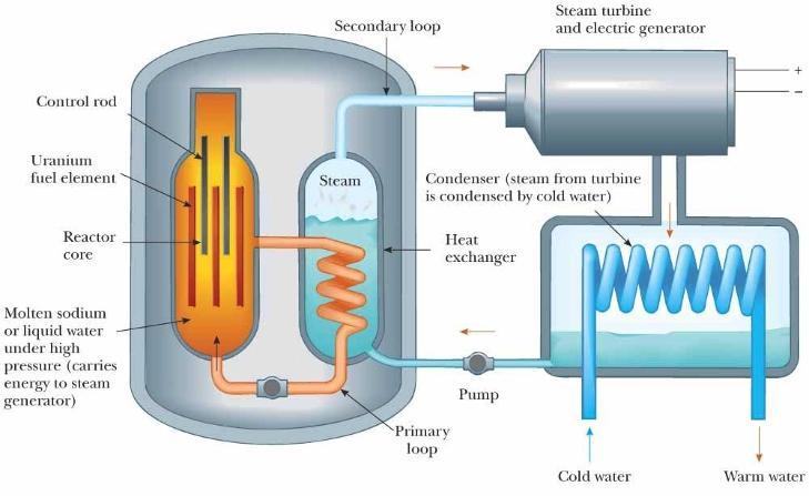 Hvordan fungerer et atomkraftverk