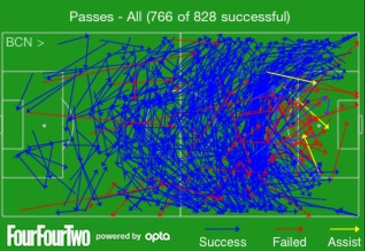 92,5 PROSENT: Barcelona slo smått ufattelige 828 pasninger i løpet av 90 minutter mot BATE Borisov. 766 av dem, eller 92,5 prosent, hadde riktig adresse. Til sammenligning fant hjemmelagets spillere hverandre 224 ganger. Grafikk: FOURFOURTWO/OPTA