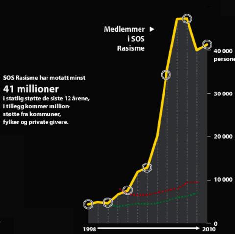 STADIG NYE REKORDER: Den gule kurven viser innrapporterte medlemstall fra SOS Rasisme til statlige st�ttemyndigheter de siste �rene. Den r�de og gr�nne kurven viser (utelukkende til sammenlikning) medlemstall for henholdsvis AUF og Natur og Ungdom. Grafikk: Nyhetsgrafikk