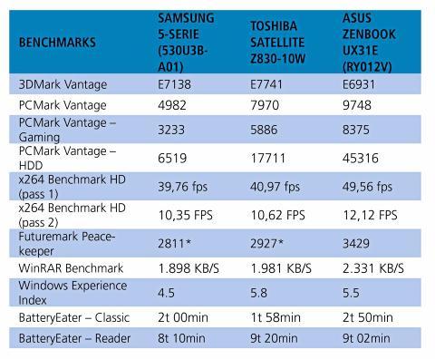 TESTRESULTATER: Her er testresultatene fra Samsung Seiers 5 sammenlignet med et par aktuelle konkurrenter. *Testen er tidligere kj�rt med FireFox, men vi bruker n� Chrome. Faksimile: HjemmePC