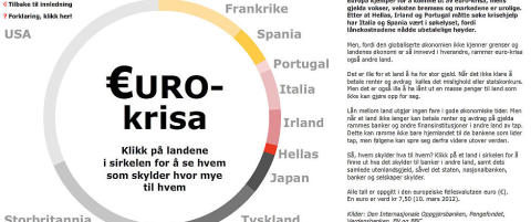 Euro-krisa er