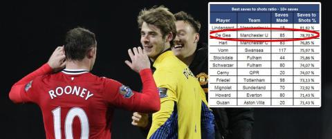 Tallbeviset: N� er De Gea den beste keeperen i Premier League