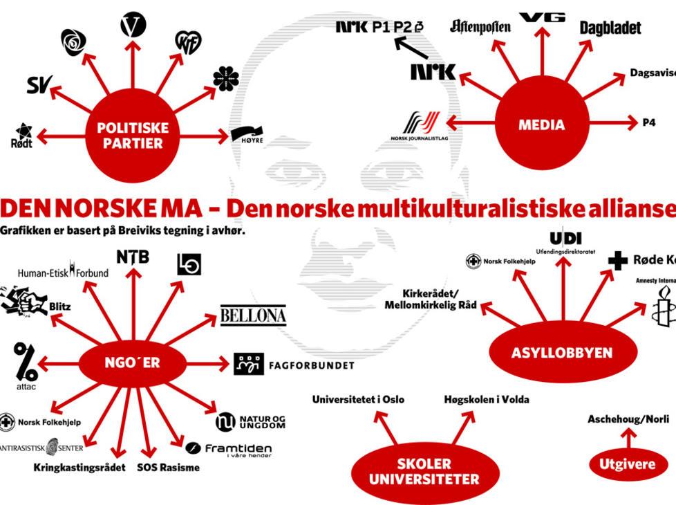 BREIVIKS �FIENDEKART�:  Grafikk basert p� Breiviks tegning i avh�r.