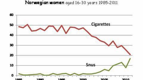 �KNING: - Blant kvinner i alderen 16-24 har vi p� fire �r, fra 2008 til 2011, sett en dobling av andelen som bruker snus daglig, fra fem prosent til elleve prosent, sier Tom K. Grimsrud, forsker og dr.med. ved Kreftregisteret. Illustrasjon:  KARL ERIK LUND / SIRUS