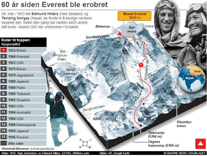 Verdens høyeste fjell før mount everest