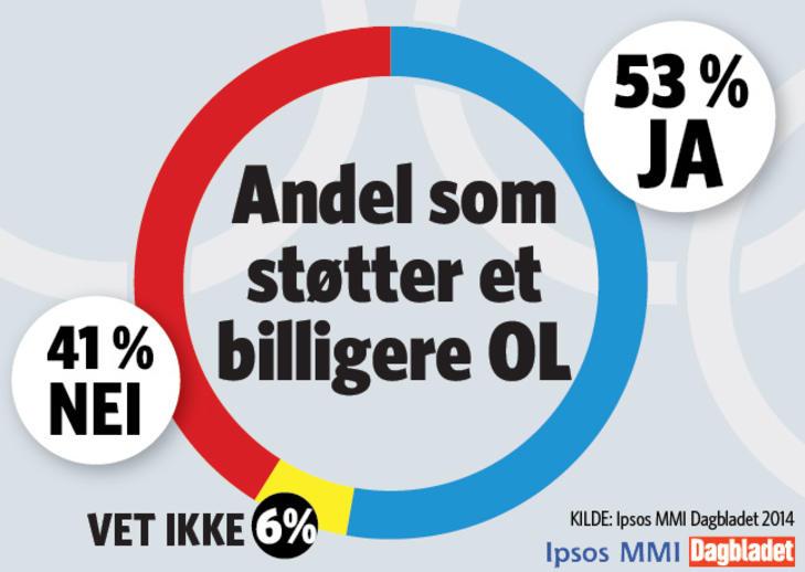 Ja, TAKK: Ipsos-m�lingen for Dagbladet viser at det er flertall for en OL-s�knad - dersom kostnadene reduseres og anlegg fra Lillehammer brukes p� nytt. Grafikk: Kjell Erik Berg / Dagbladet