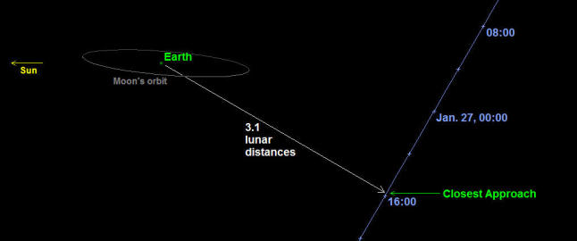 Kjempe-asteroide passerer jorda i dag