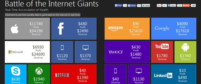 Her kan du se hvor mye nett-gigantene tjener hvert eneste sekund