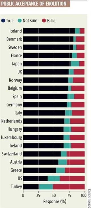 TIDLIGERE UNDERS�KELSE: Denne unders�kelsen fra 2006 viste faktisk at flere briter enn nordmenn tror p� evolusjonen. Islendingene kan glede seg over at de fikk en ny regjering i dag og at de topper denne statistikken. Kilde: NEW SCIENTIST