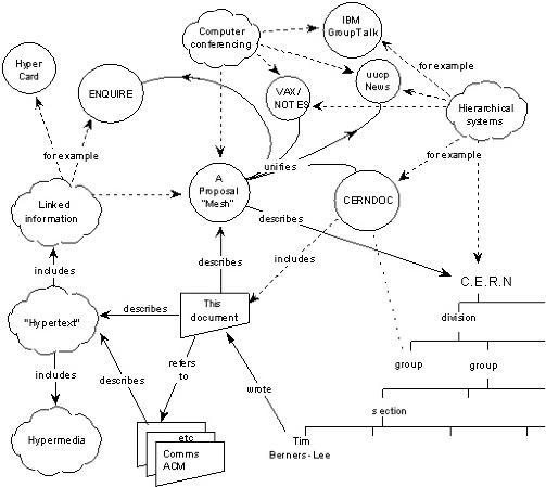 SKISSE: Tim Berners-Lees f�rste offisielle skisse til et globalt informasjonssystem basert p� hypertekst - det som senere ble World Wide Web. Illustrasjon: W3.ORG