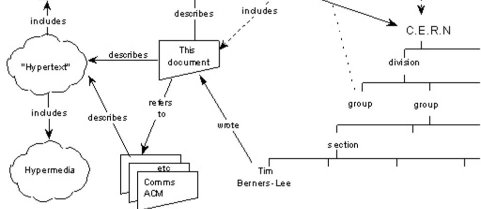 F�RSTE SKISSE TIL WEBEN: I mars 1989 tegnet Tim Berners-Lee en f�rste skisse av et globalt informasjonssystem basert p� hyperlenking av dokumenter. Forslaget ble levert til ledelsen ved det europeiske kjernefysikklaboratoriet CERN 13. mars 1989. Hele modellen kan du se nederst i saken. Illustrasjon: W3.ORG