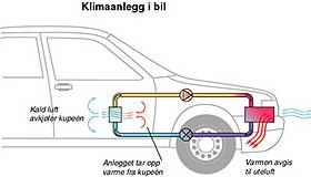 ENKELT PRINSIPP: Slik fungerer CO2 som kjølemedium i et bilanlegg.