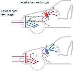 BÆRER VARME: CO2-gassen kan ta opp og avgi varme, dermed kan den i et lukket system brukes til oppvarming og nedkjøling av for eksempel en bil.